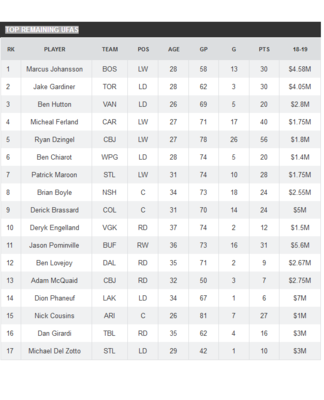 Screenshot_2019-07-07 Who's left Top remaining unrestricted free agents for the NHL off-season - TSN ca.png