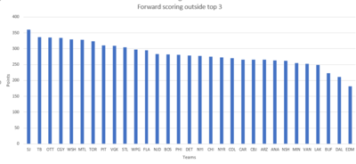 805143759_LastyearNontopscorers.thumb.png.9f5fade343b8514ad7ffc36197ccabf0.png